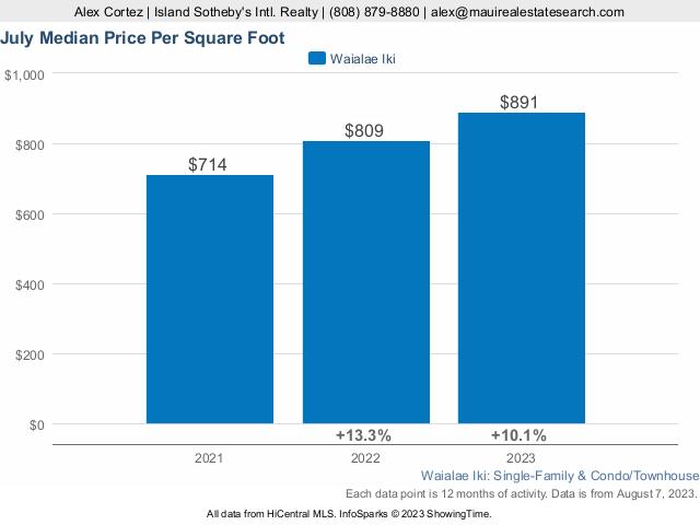 Waialae Iki Median Price per sq ft